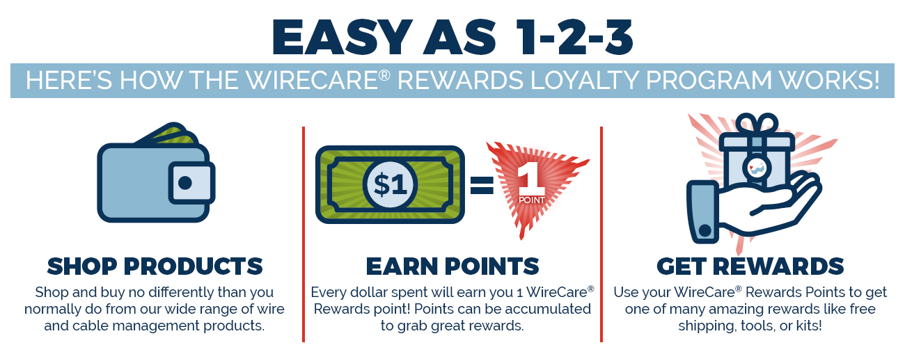 How Wirecare Rewards Works